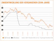 Baufinanzierung: Günstige Zinsen zum Jahresstart