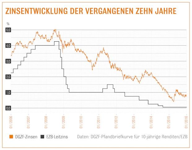 Photo of Baufinanzierung: Günstige Zinsen zum Jahresstart