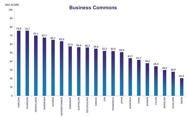Photo of Internet der Dinge: Finnland führend bei industrieller Kommunikation