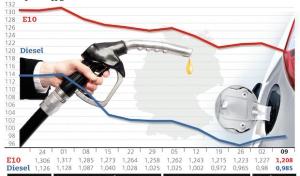 Diesel leicht teurer, Benzin günstiger