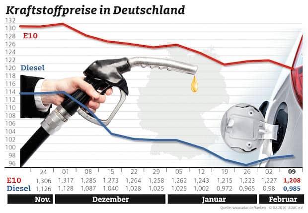 Bild von Diesel leicht teurer, Benzin günstiger