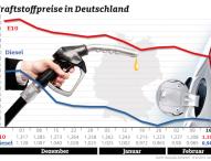 Kraftstoffpreise geben erneut nach