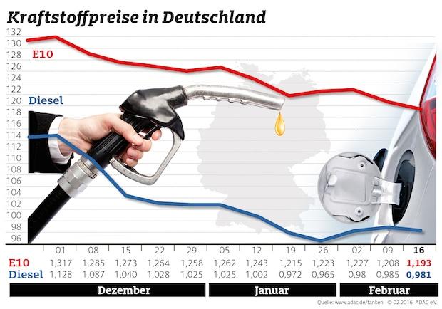Bild von Kraftstoffpreise geben erneut nach