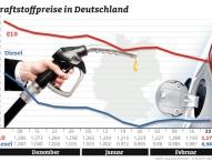 Benzinpreis fällt weiter