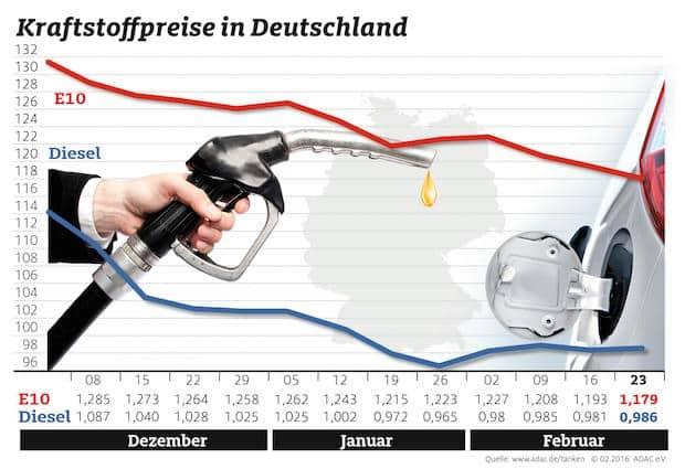 Bild von Benzinpreis fällt weiter
