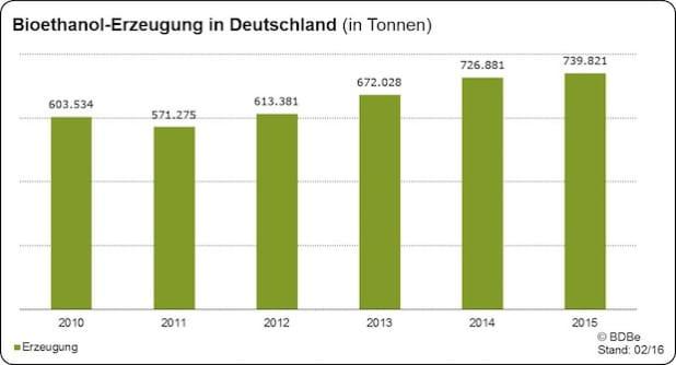 """Quellenangabe: """"obs/Bundesverband der deutschen Bioethanolwirtschaft e. V."""""""
