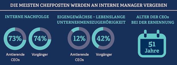 Bild von Generation CEO: männlich, fachkompetent und kaum internationale Expertise