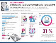 Jeder fünfte Deutsche sichert seine Daten nicht