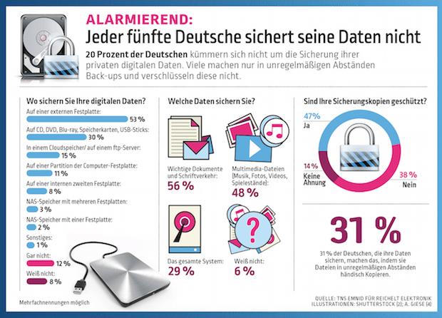 Photo of Jeder fünfte Deutsche sichert seine Daten nicht