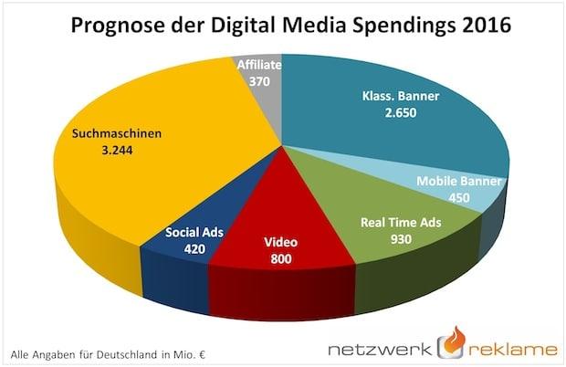 Photo of Zweitgrößte Media-Gattung wächst auf 8,9 Mrd. Euro