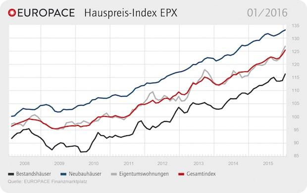 Photo of Die Preise für Wohnimmobilien steigen weiter