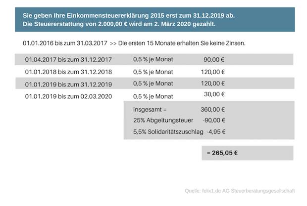 Bild von 0,5% Verzinsung pro angefangenem Monat