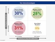 Studie: New Work steigert Arbeitgeberattraktivität