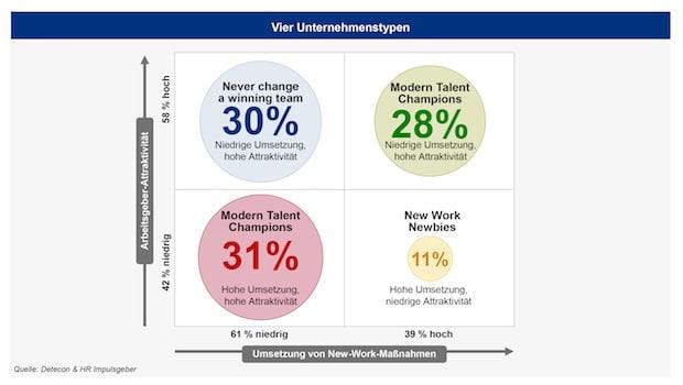 Photo of Studie: New Work steigert Arbeitgeberattraktivität