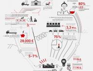 TRILUX Infografik: Licht und seine Einsparpotenziale