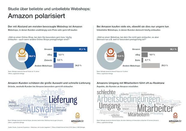 Photo of Lieblingsshop in Deutschland: Amazon polarisiert