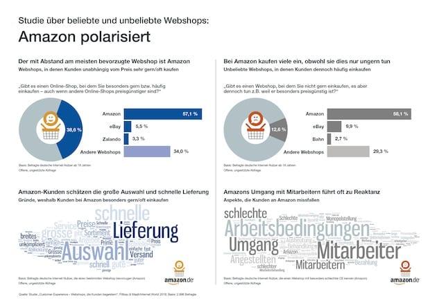 Quelle: Vaubel Medienberatung GmbH