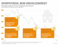 Anschlussfinanzierung: Großes Sparpotenzial für Immobilienbesitzer