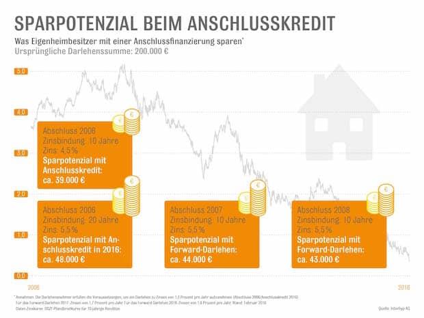 Photo of Anschlussfinanzierung: Großes Sparpotenzial für Immobilienbesitzer