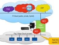 MPDV erobert das Internet der Dinge