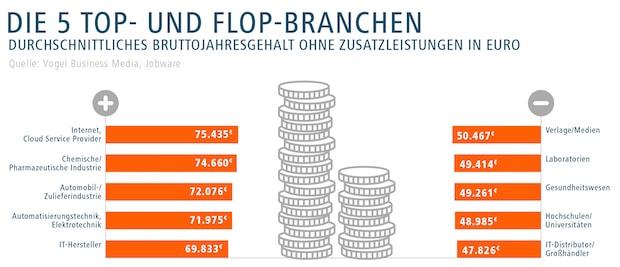 Photo of IT-Distributoren und Hochschulen geizen beim Gehalt