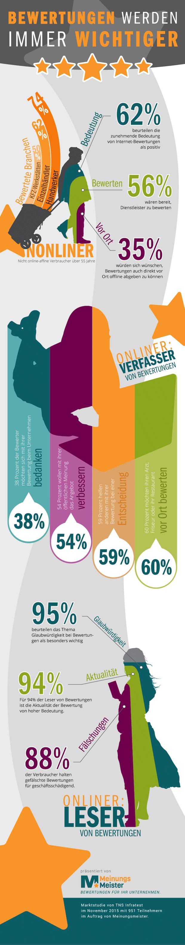 Photo of Verbraucher-Bewertungen gewinnen in allen Altersgruppen an Bedeutung