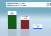 ZDF-Politbarometer Februar 2016: Mehrheit für Wiedereinführung von Grenzkontrollen