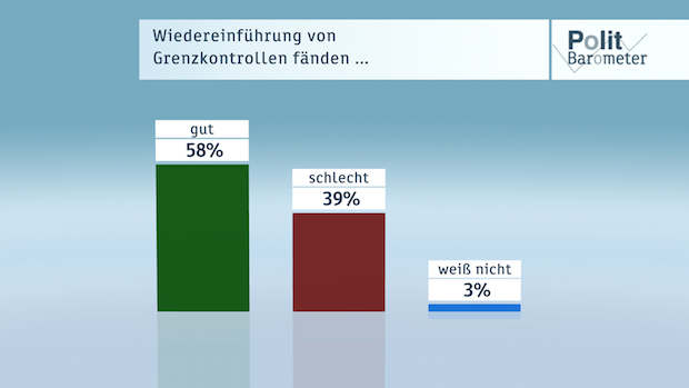 Bild von ZDF-Politbarometer Februar 2016: Mehrheit für Wiedereinführung von Grenzkontrollen