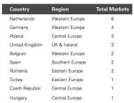 Analyse von Prologis ermittelt führende Logistikstandorte in Europa