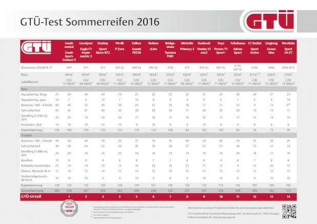 """Quellenangabe: """"obs/GTÜ Gesellschaft für Technische Überwachung GmbH/Kröner/GTÜ"""""""