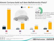 40 Prozent Umsatzwachstum im Connected Car-Markt