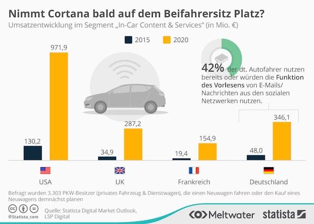 Photo of 40 Prozent Umsatzwachstum im Connected Car-Markt