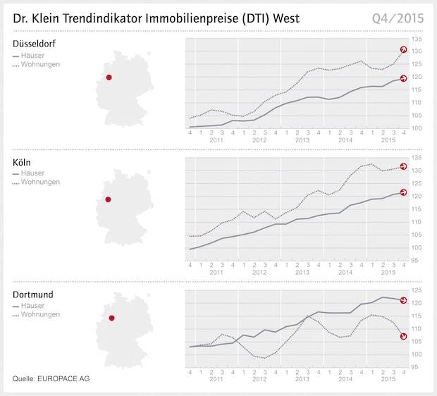 Bild von Dr.-Klein-Trendindikator Immobilienpreise West