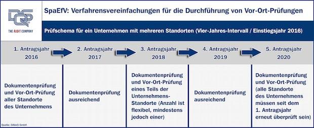 """Quellenangabe: """"obs/DQS GmbH"""""""