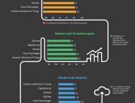 Umfrage von Automic: Automatisierung treibt Big Data und Digitalisierung voran