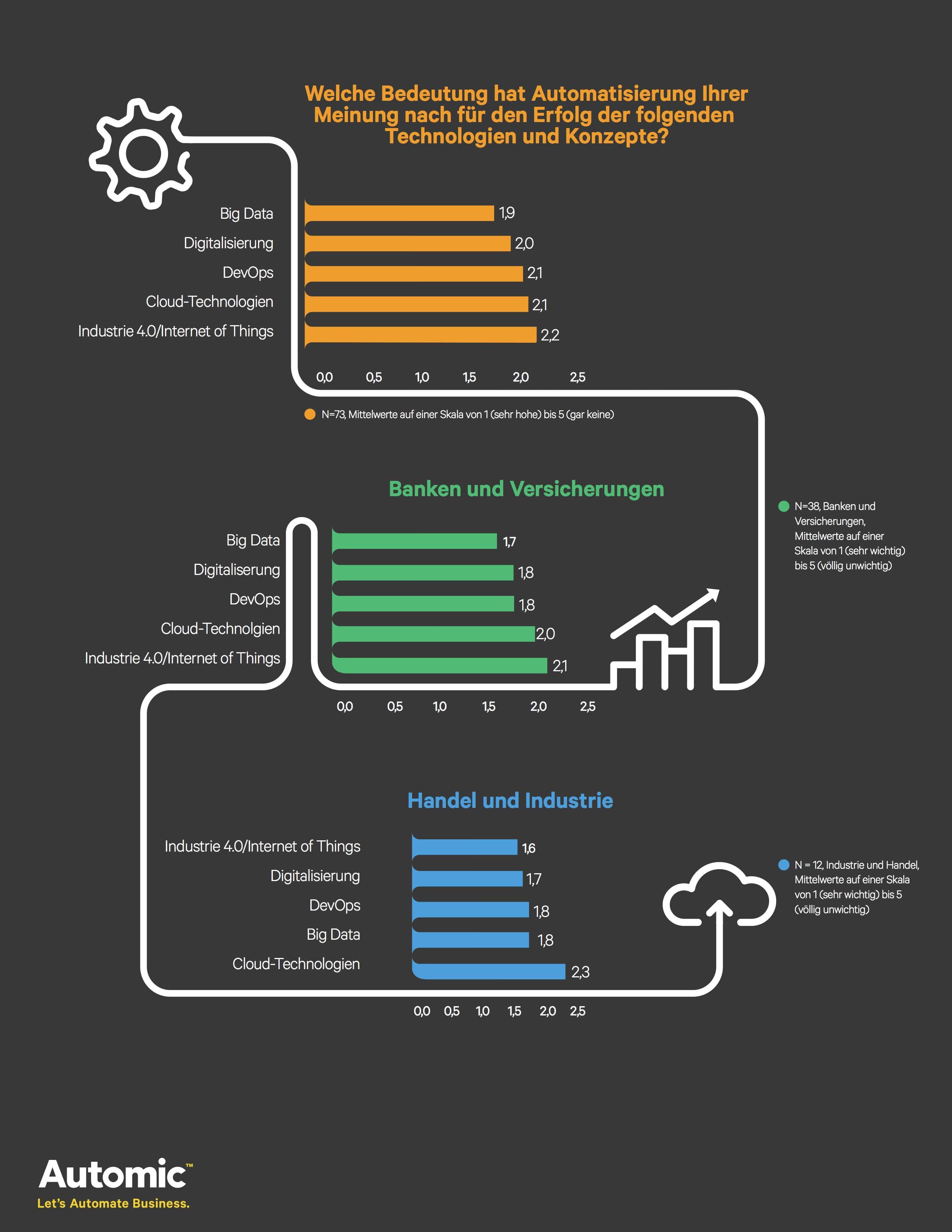 Photo of Umfrage von Automic: Automatisierung treibt Big Data und Digitalisierung voran