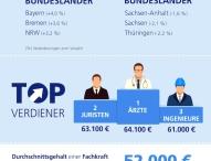 StepStone Gehaltsreport 2016: Top-Branchen legen weiter zu