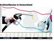 Kraftstoffpreise ziehen leicht an