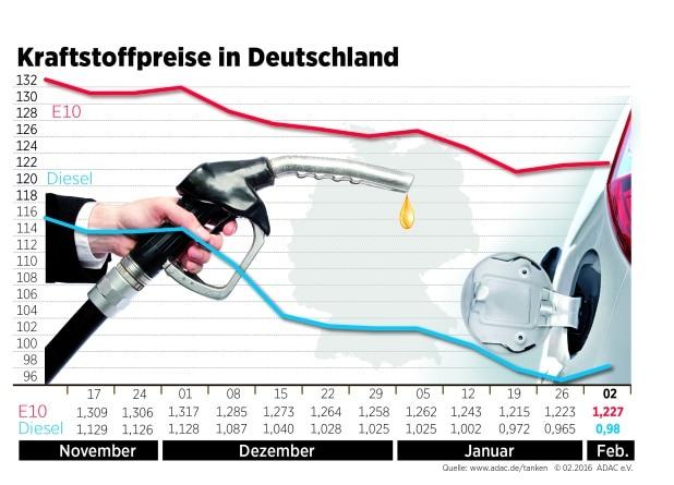 Kraftstoffpreise im Wochenvergleich - Quelle: obs/ADAC Grafik