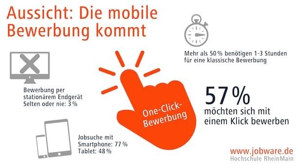 Photo of Jobware: Die mobile Bewerbung kommt bestimmt