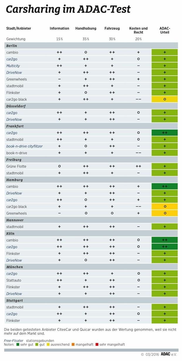 Bild von Mit Carsharing fährt man gut: ADAC testet 33 Angebote in neun deutschen Städten