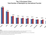 Trotz schwierigen Jahres: Europäische Städte 2015 mit Nächtigungsplus von 4,2%