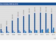 Autogas auch 2015 Alternativkraftstoff Nr. 1 in Deutschland