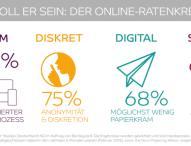 Mit dem Express-Kredit bietet Barclaycard den ersten 100 Prozent digitalen Ratenkredit in Deutschland an