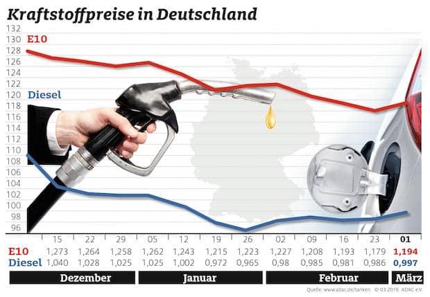 Photo of Tanken wird wieder teurer