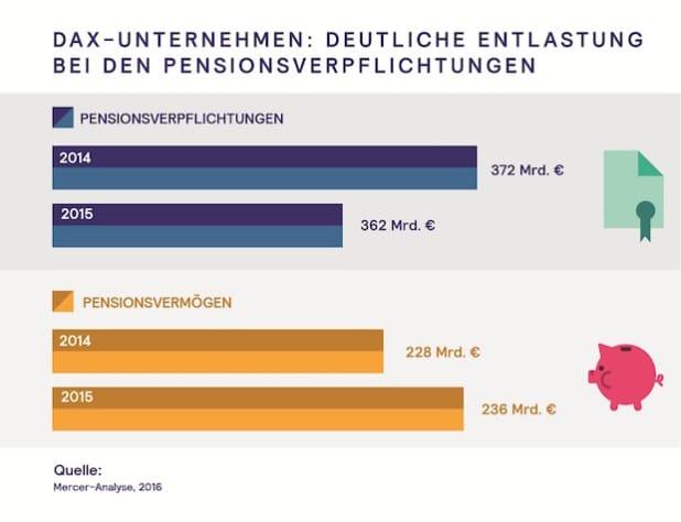 """Quellenangabe: """"obs/Mercer Deutschland/Mercer Deutschland GmbH"""""""