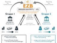 EZB mit Motivationsschub für europäische Banken