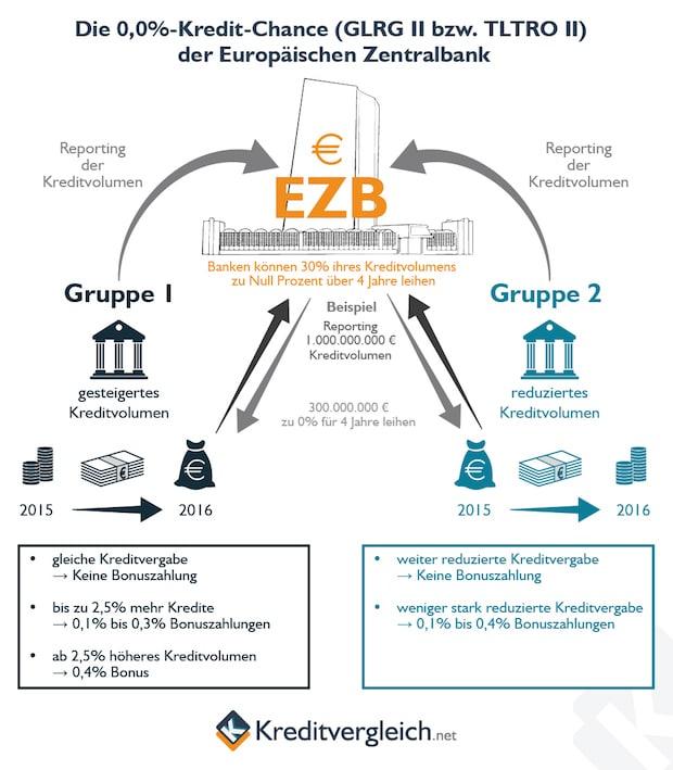 Bild von EZB mit Motivationsschub für europäische Banken