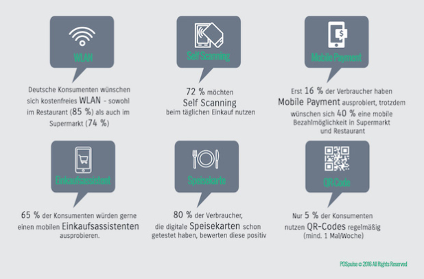 Infografik: Digitale Technologien in Handel und Gastronomie - Quelle: POSpulse/etventure
