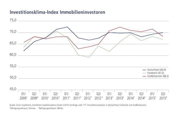 Bild von Europäische Immobilieninvestoren bleiben weiter bullish